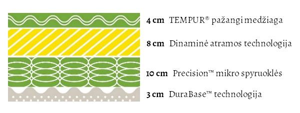 Tempur Hybrid Elite (25 cm aukščio) čiužinio specifikacijų iliustracija