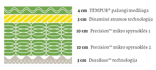 Tempur Hybrid Luxe (30 cm aukščio) čiužinio specifikacijų iliustracija