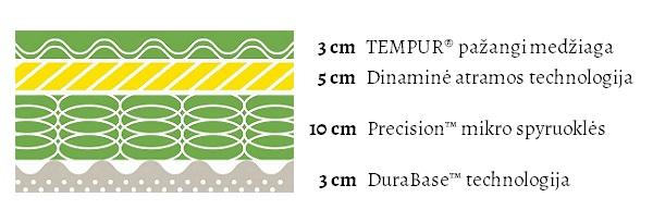 Tempur Hybrid Supreme (21 cm aukščio) čiužinio specifikacijų iliustracija