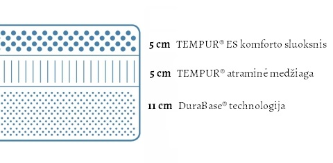 Tempur Cloud Supreme čiužinio specifikacijų iliustracija