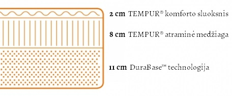 Tempur Original Supreme (21 cm aukščio) čiužinio specifikacijų iliustracija