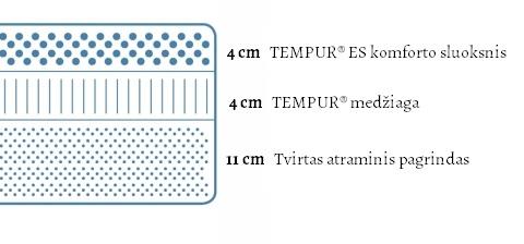 Tempur Cloud (19 cm aukščio) čiužinio specifikacijų iliustracija
