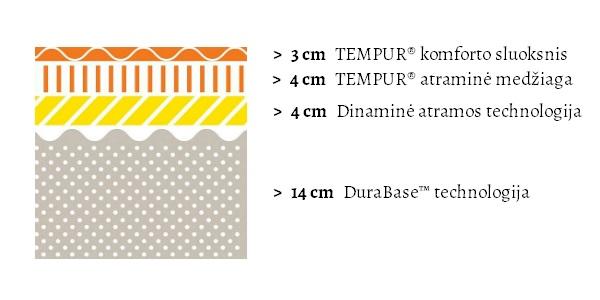 Tempur Sensation Elite (25 cm aukščio) čiužinio specifikacijų iliustracija