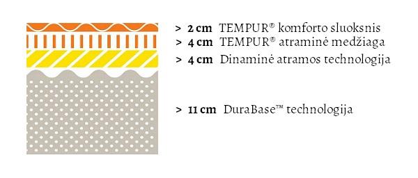 Tempur Sensation Supreme (21 cm aukščio) čiužinio specifikacijų iliustracija